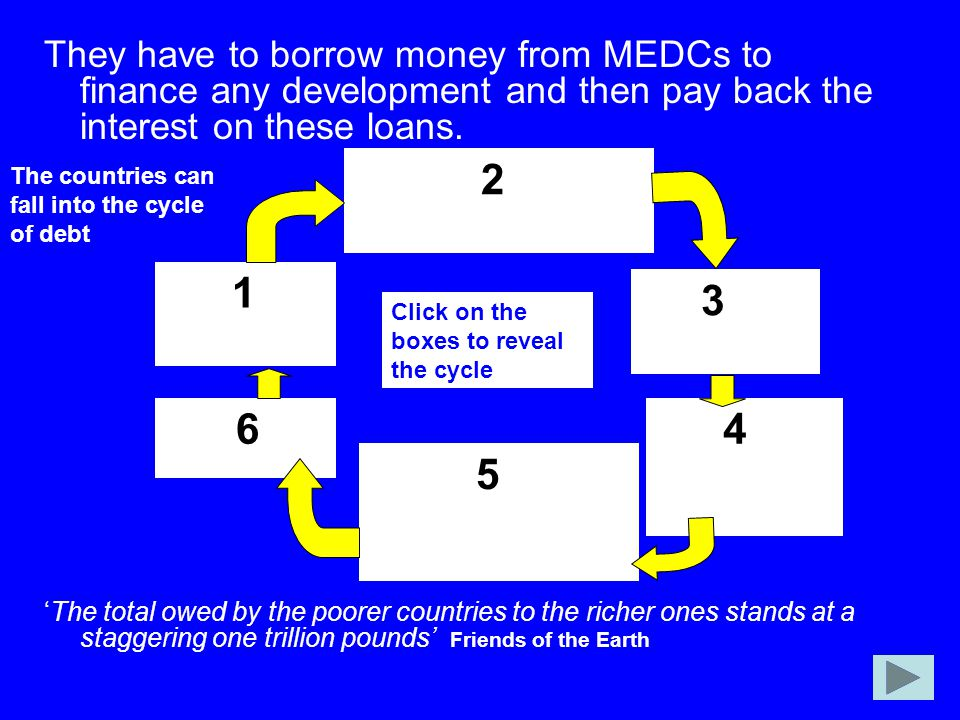They have to borrow money from MEDCs to finance any development and then pay back the interest on these loans.