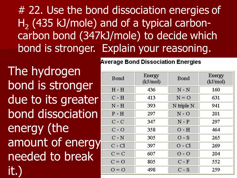 The hydrogen bond is stronger due to its greater bond dissociation