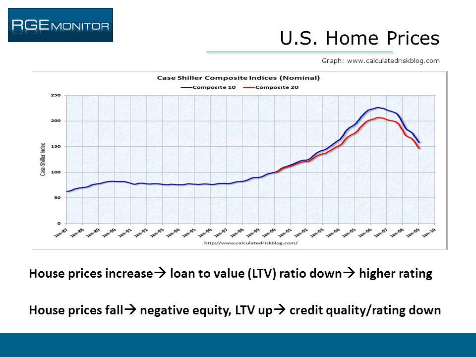 U.S. Home Prices Graph: www.calculatedriskblog.com