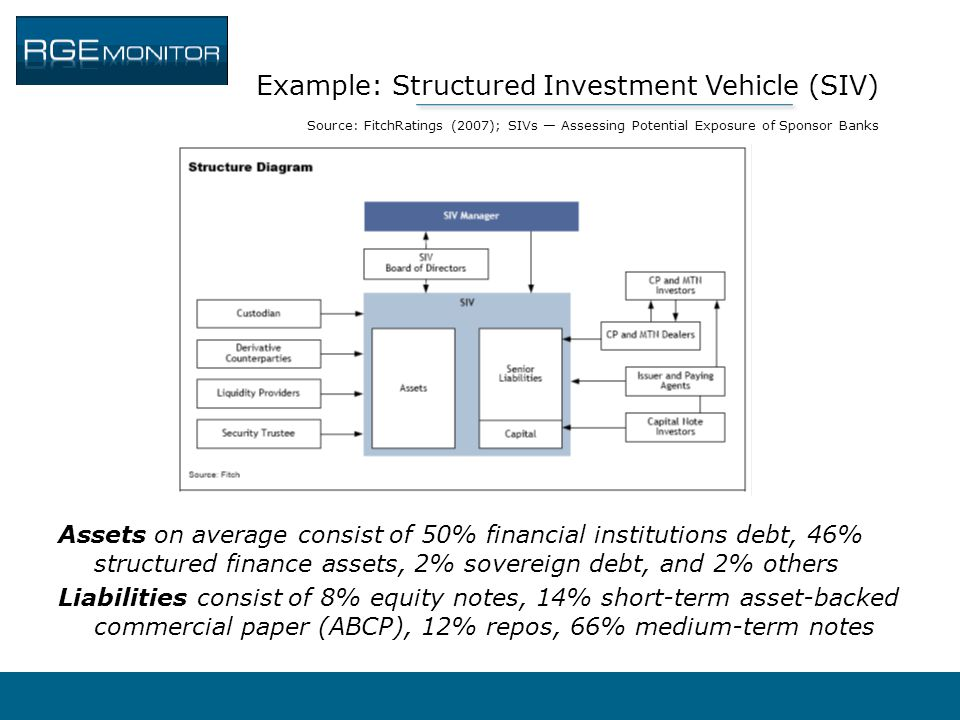 Example: Structured Investment Vehicle (SIV) Source: FitchRatings (2007); SIVs — Assessing Potential Exposure of Sponsor Banks