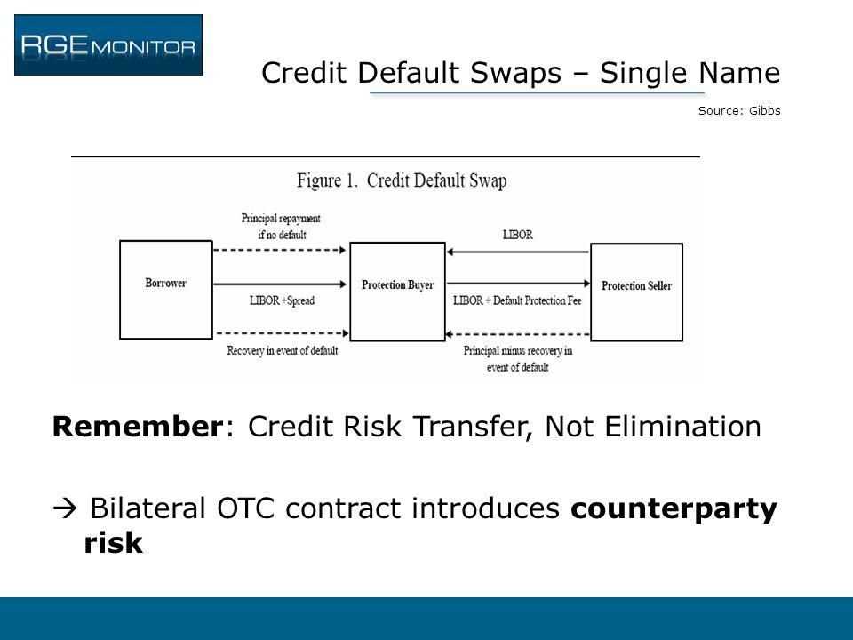 Credit Default Swaps – Single Name Source: Gibbs
