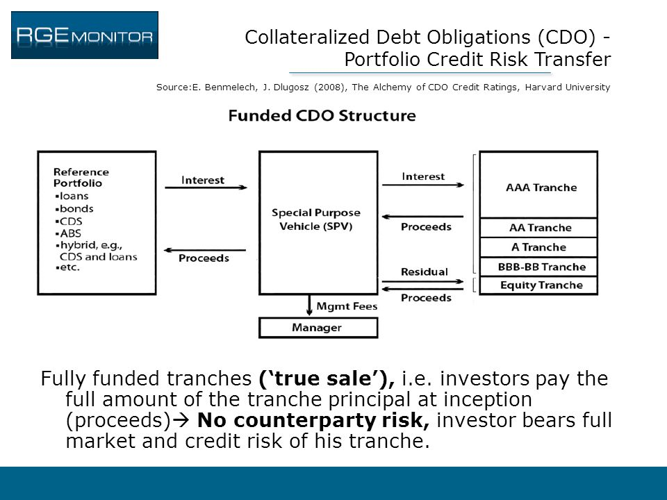 role of credit derivatives to financial An unfunded credit derivative is one where credit protection is bought and sold between bilateral counterparties  history of credit derivatives, financial-edu.