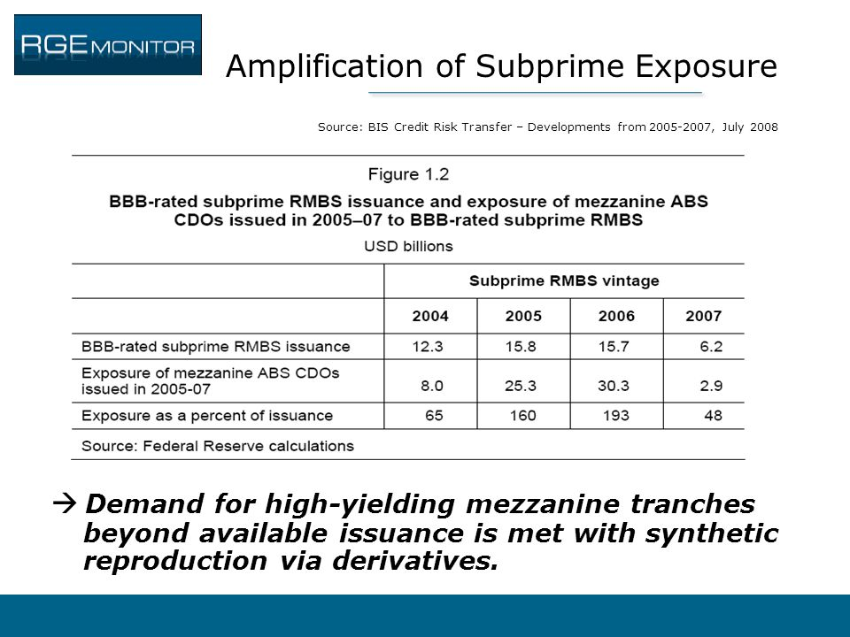 Amplification of Subprime Exposure Source: BIS Credit Risk Transfer – Developments from 2005-2007, July 2008