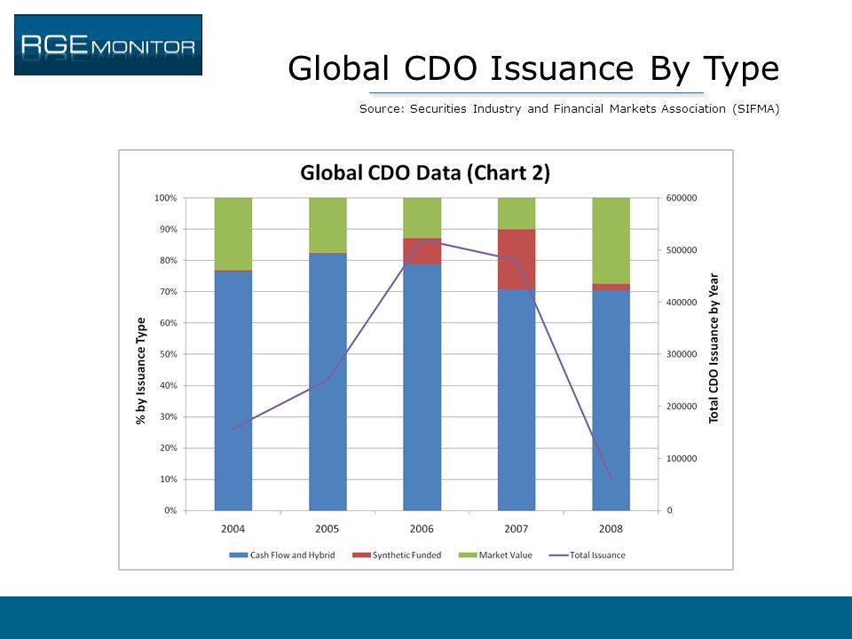 Global CDO Issuance By Type Source: Securities Industry and Financial Markets Association (SIFMA)