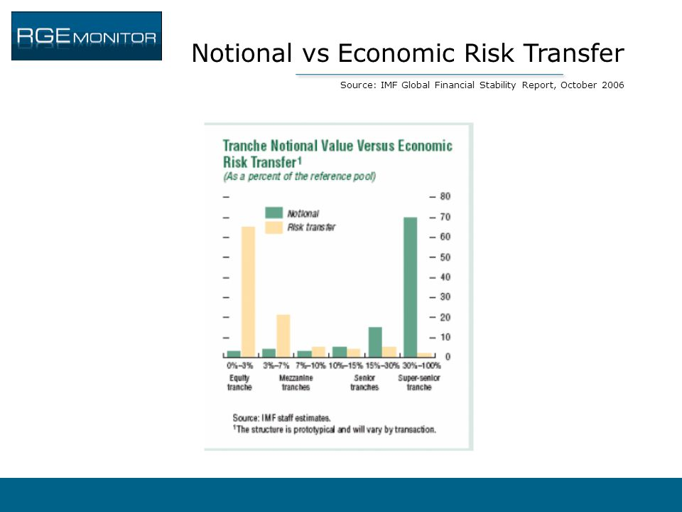Notional vs Economic Risk Transfer Source: IMF Global Financial Stability Report, October 2006