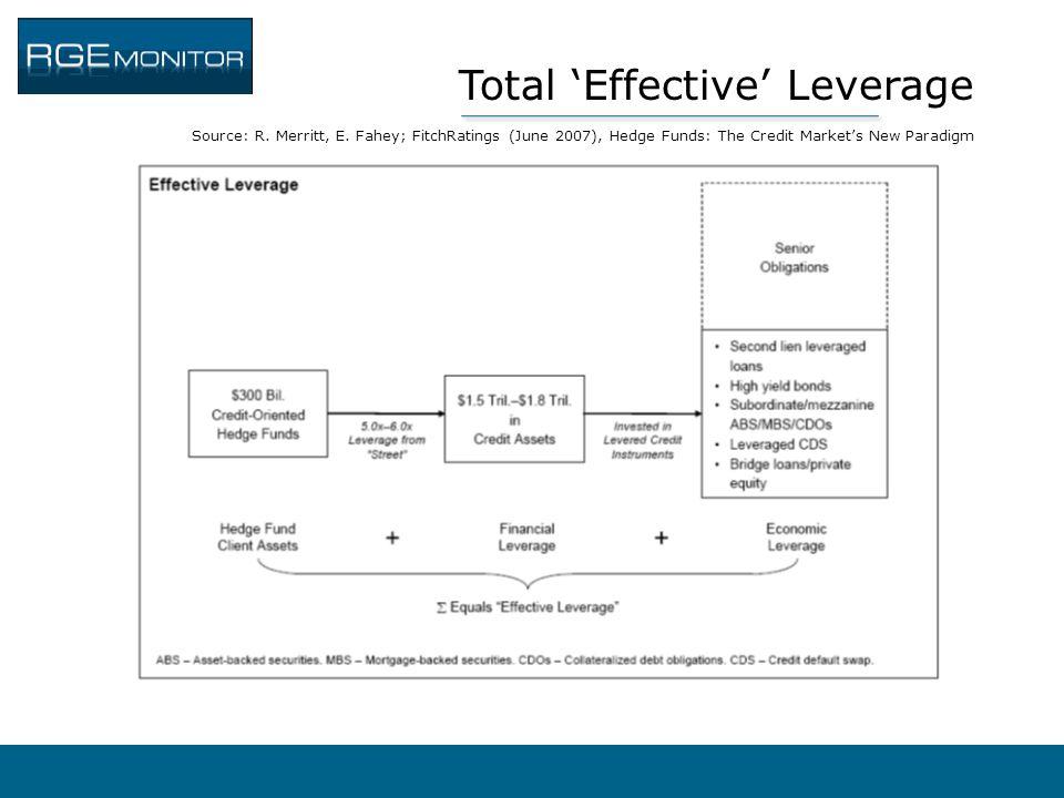 Total 'Effective' Leverage Source: R. Merritt, E