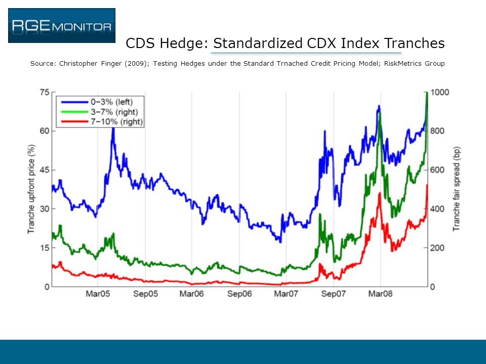 CDS Hedge: Standardized CDX Index Tranches Source: Christopher Finger (2009); Testing Hedges under the Standard Trnached Credit Pricing Model; RiskMetrics Group