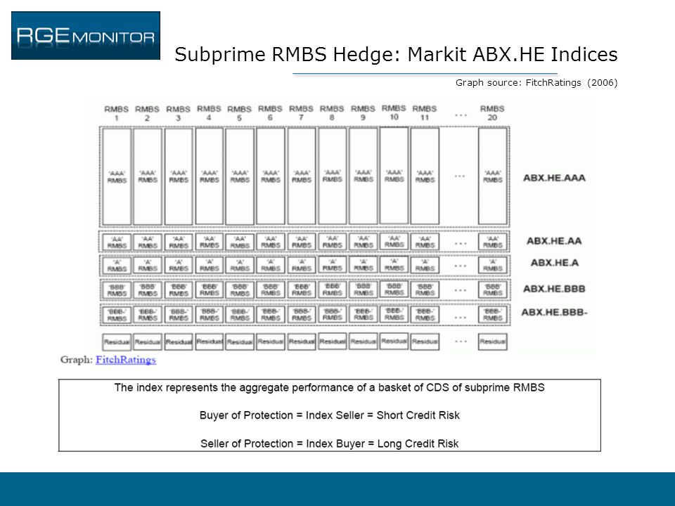 Subprime RMBS Hedge: Markit ABX