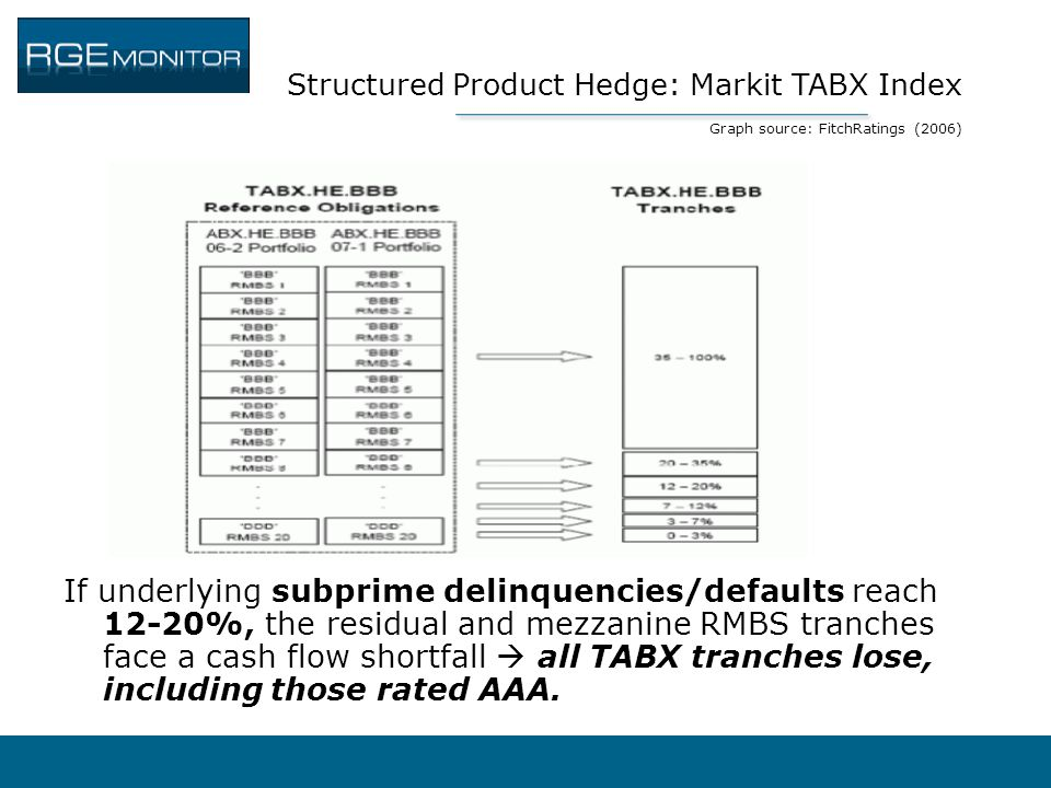 Structured Product Hedge: Markit TABX Index Graph source: FitchRatings (2006)