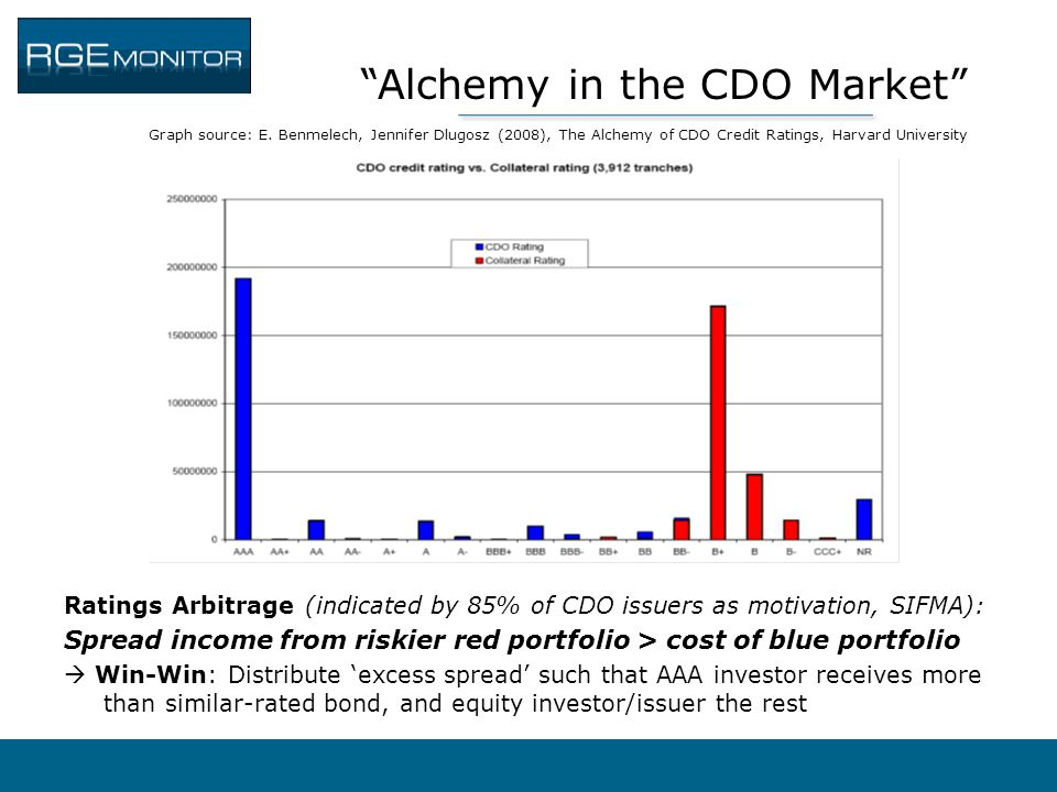 Alchemy in the CDO Market Graph source: E