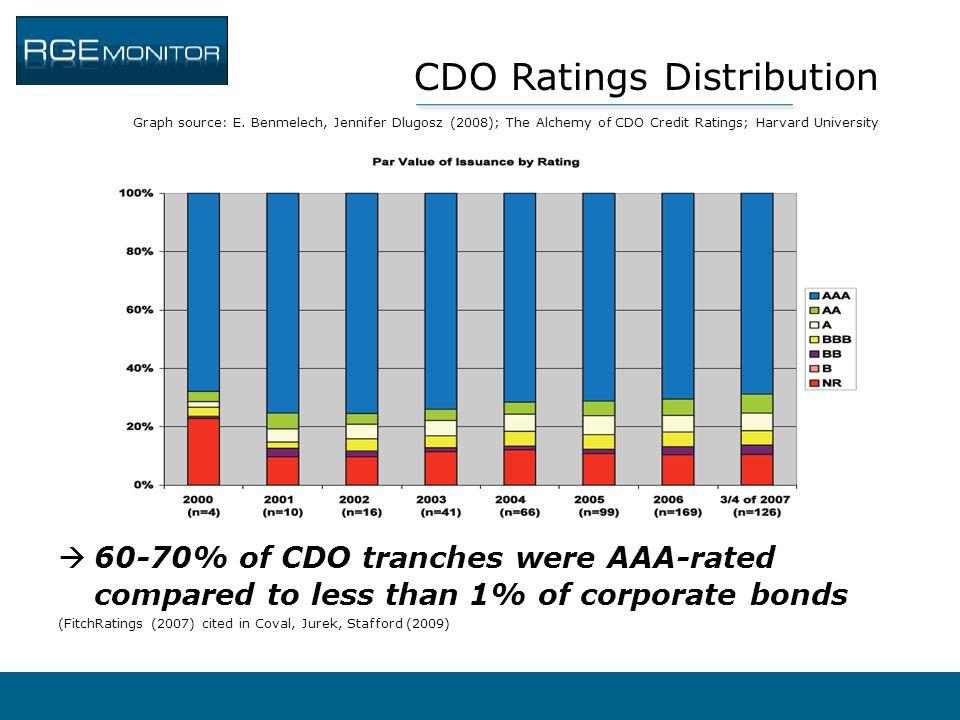 CDO Ratings Distribution Graph source: E