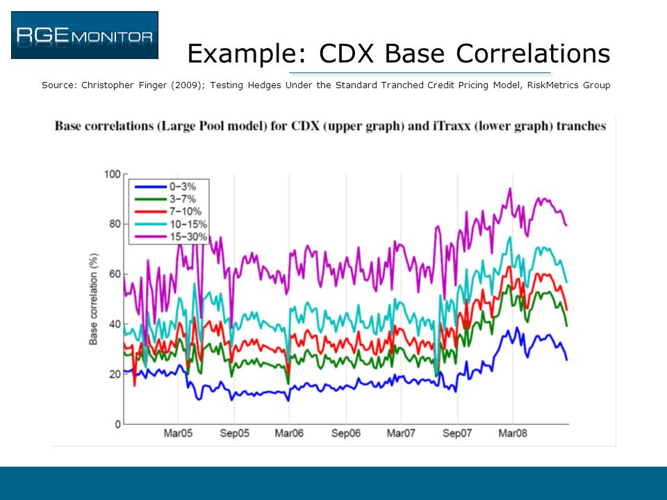 Example: CDX Base Correlations Source: Christopher Finger (2009); Testing Hedges Under the Standard Tranched Credit Pricing Model, RiskMetrics Group