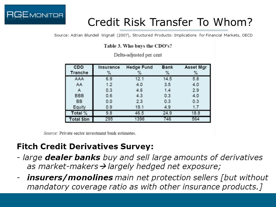 Credit Risk Transfer To Whom