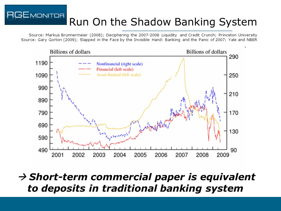 Run On the Shadow Banking System Source: Markus Brunnermeier (2008); Deciphering the 2007-2008 Liquidity and Credit Crunch; Princeton University Source: Gary Gorton (2009); Slapped in the Face by the Invisible Hand: Banking and the Panic of 2007; Yale and NBER