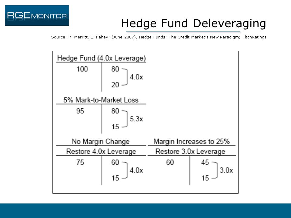 Hedge Fund Deleveraging Source: R. Merritt, E