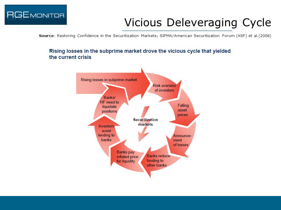 Vicious Deleveraging Cycle Source: Restoring Confidence in the Securitization Markets; SIFMA/American Securitization Forum (ASF) et al.(2008)
