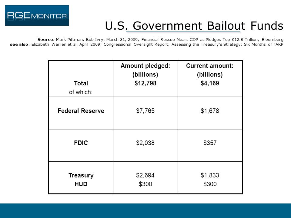 U.S. Government Bailout Funds Source: Mark Pittman, Bob Ivry, March 31, 2009; Financial Rescue Nears GDP as Pledges Top $12.8 Trillion; Bloomberg see also: Elizabeth Warren et al, April 2009; Congressional Oversight Report; Assessing the Treasury's Strategy: Six Months of TARP