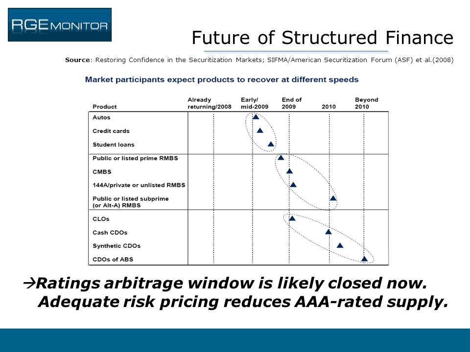 Future of Structured Finance Source: Restoring Confidence in the Securitization Markets; SIFMA/American Securitization Forum (ASF) et al.(2008)