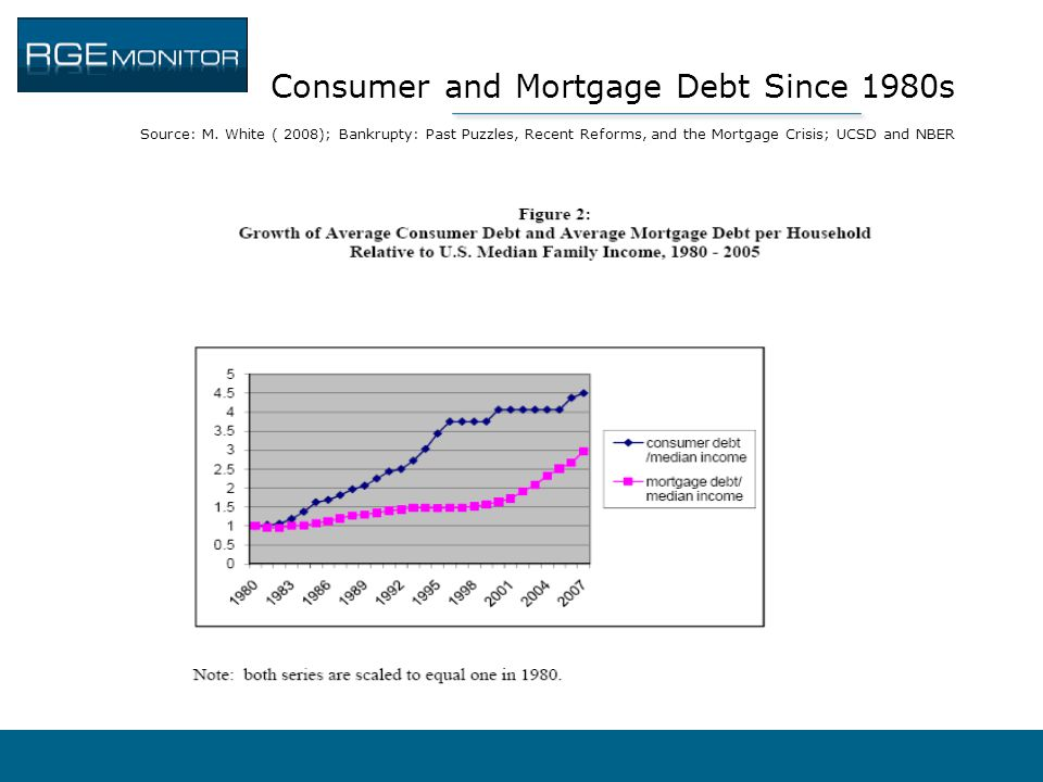 Consumer and Mortgage Debt Since 1980s Source: M