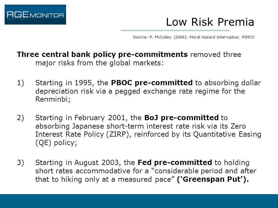 Low Risk Premia Source: P