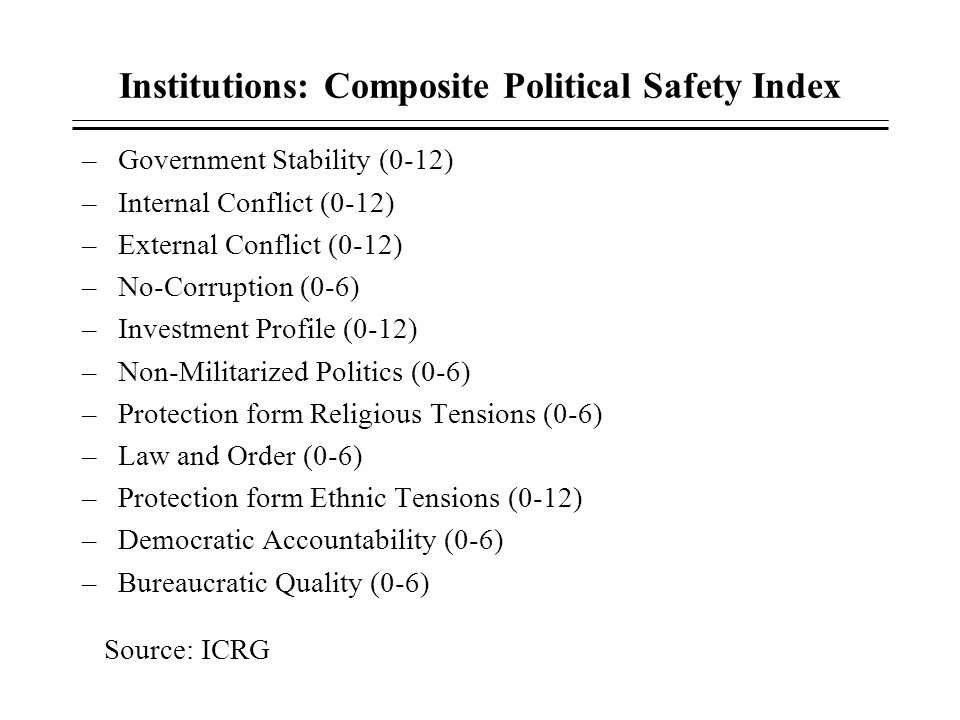 Institutions: Composite Political Safety Index