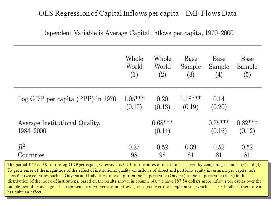 OLS Regression of Capital Inflows per capita – IMF Flows Data