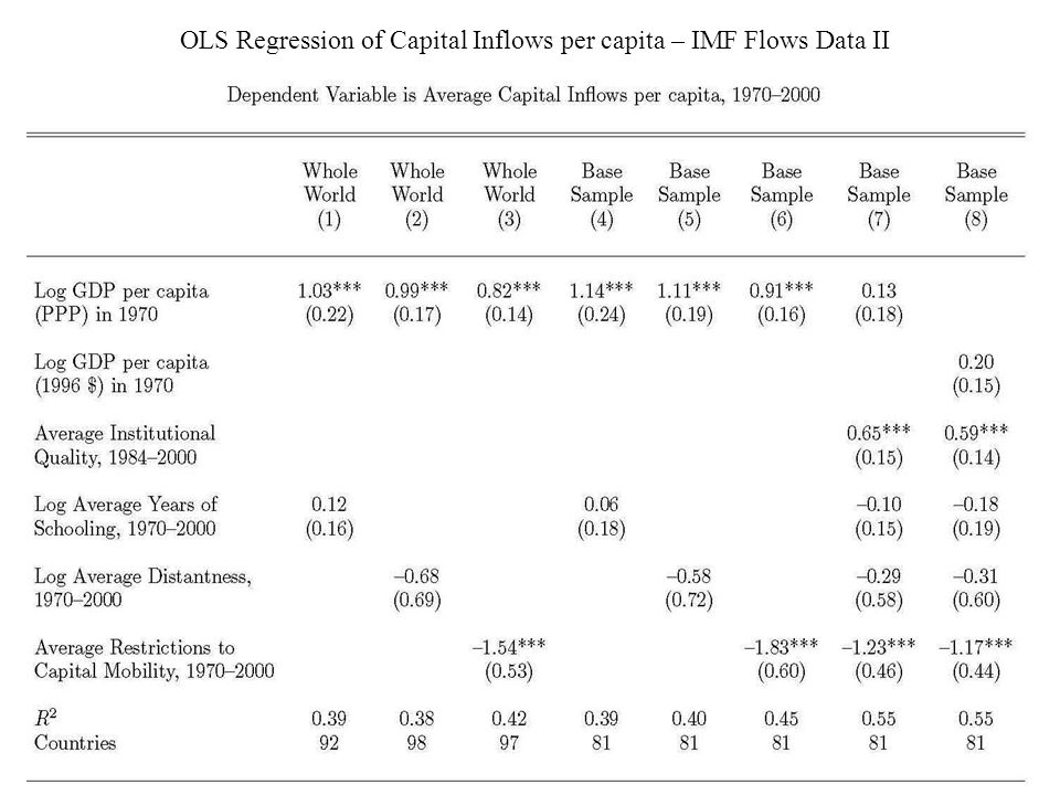 OLS Regression of Capital Inflows per capita – IMF Flows Data II