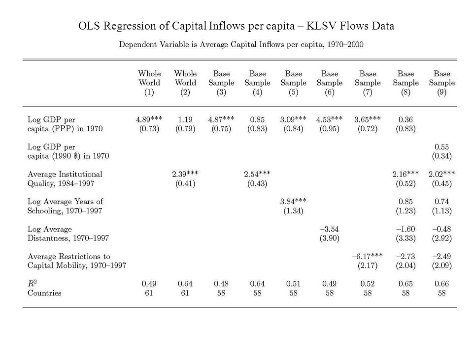 OLS Regression of Capital Inflows per capita – KLSV Flows Data