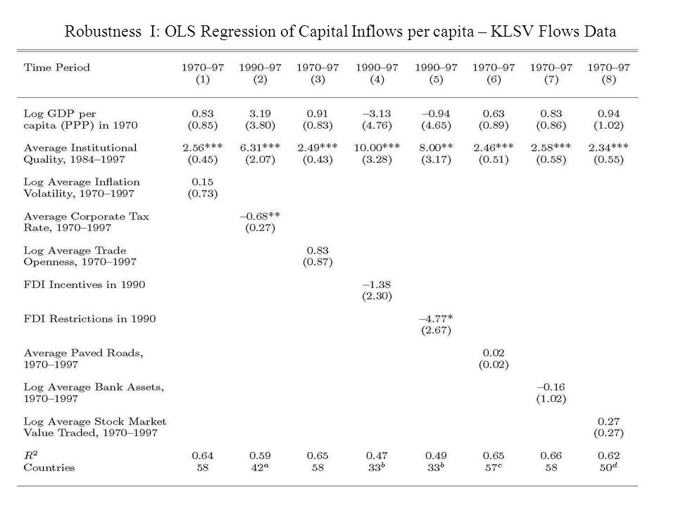 Robustness I: OLS Regression of Capital Inflows per capita – KLSV Flows Data