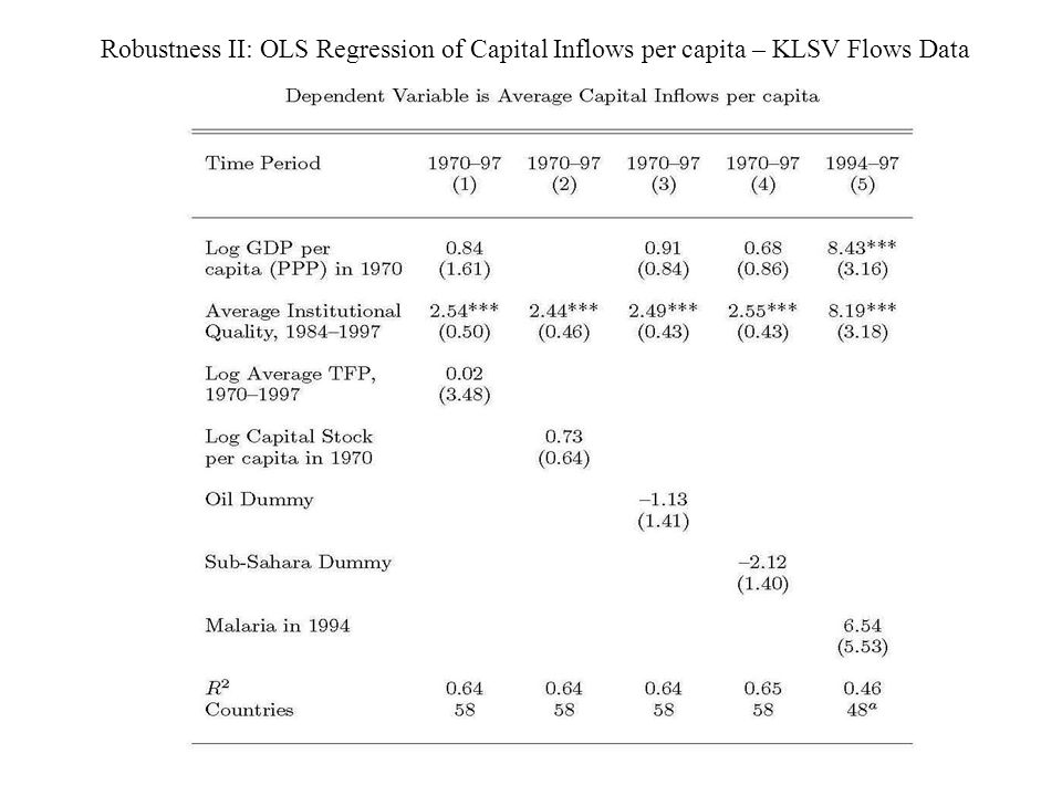 Robustness II: OLS Regression of Capital Inflows per capita – KLSV Flows Data