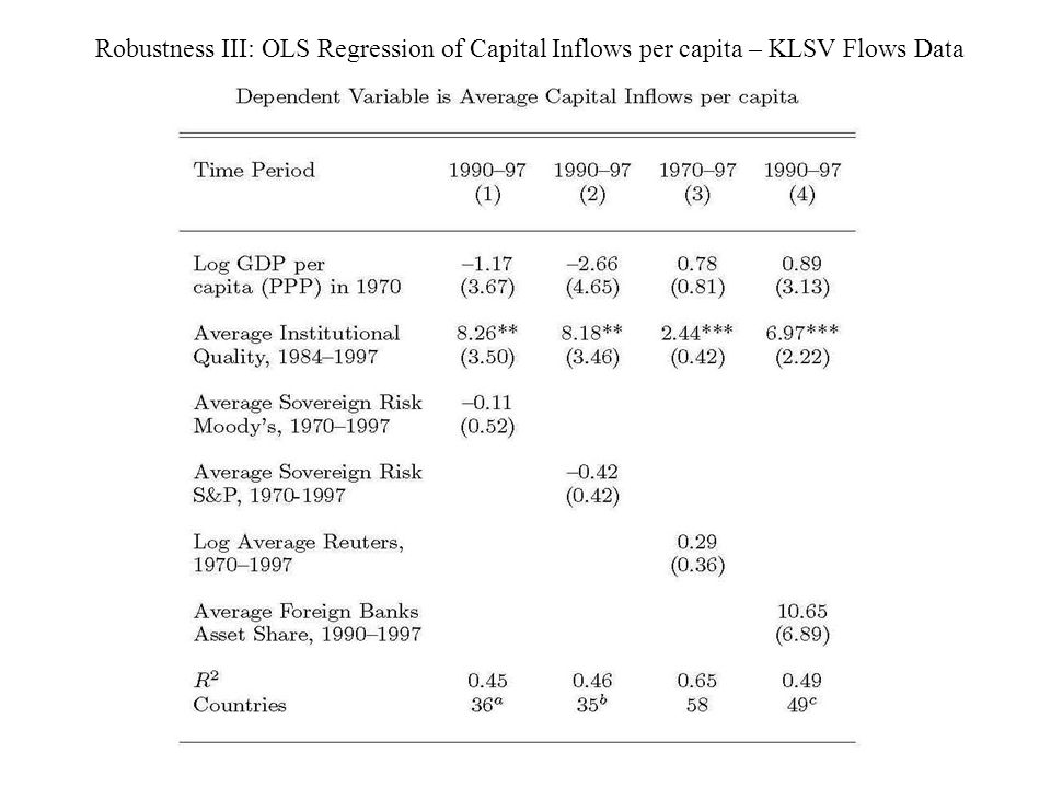 Robustness III: OLS Regression of Capital Inflows per capita – KLSV Flows Data