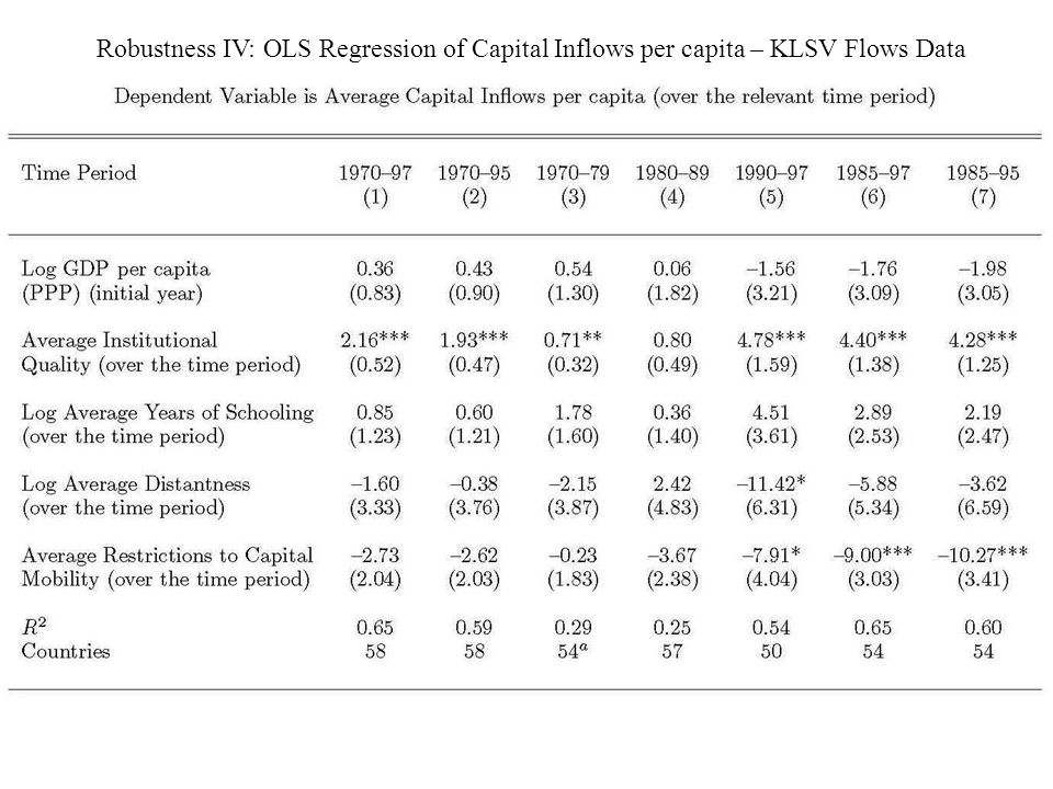 Robustness IV: OLS Regression of Capital Inflows per capita – KLSV Flows Data
