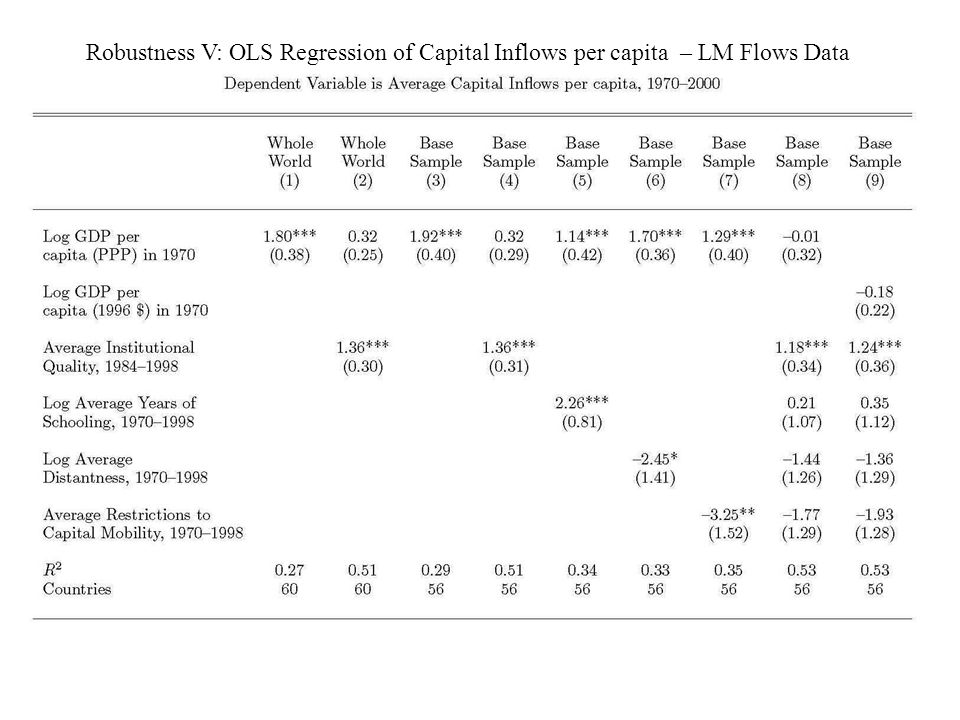 Robustness V: OLS Regression of Capital Inflows per capita – LM Flows Data