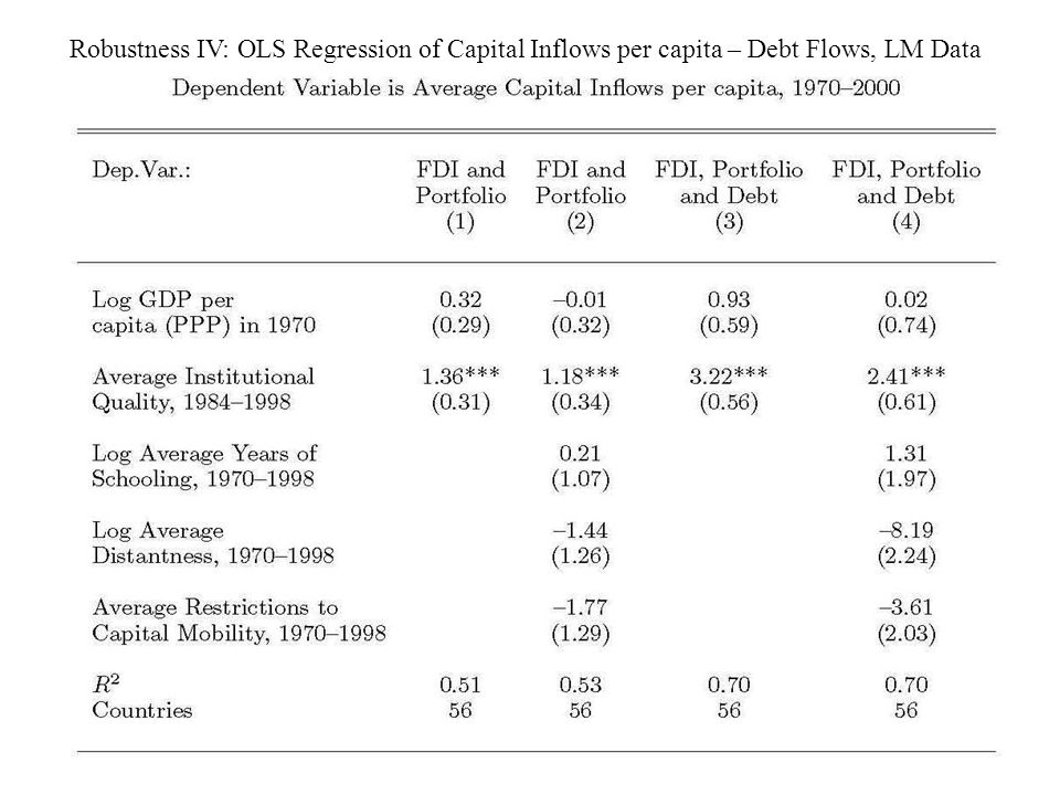 Robustness IV: OLS Regression of Capital Inflows per capita – Debt Flows, LM Data