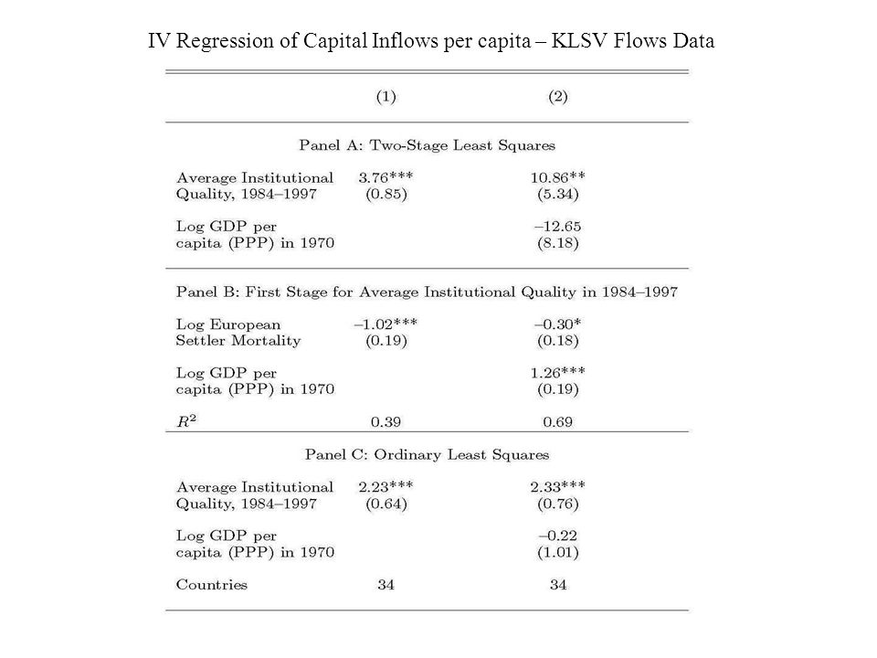 IV Regression of Capital Inflows per capita – KLSV Flows Data