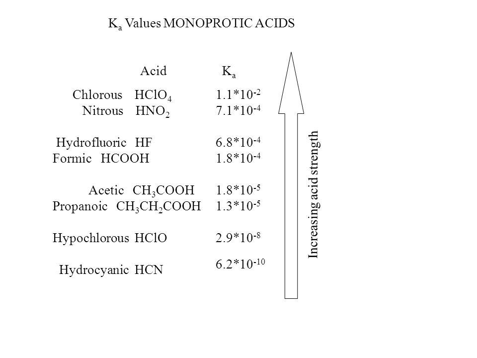 Ka Values MONOPROTIC ACIDS