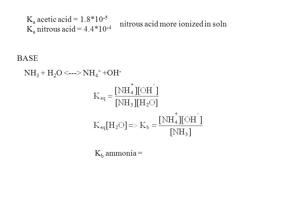 Ka acetic acid = 1.8*10-5 Ka nitrous acid = 4.4*10-4. nitrous acid more ionized in soln. BASE. NH3 + H2O <---> NH4+ +OH-