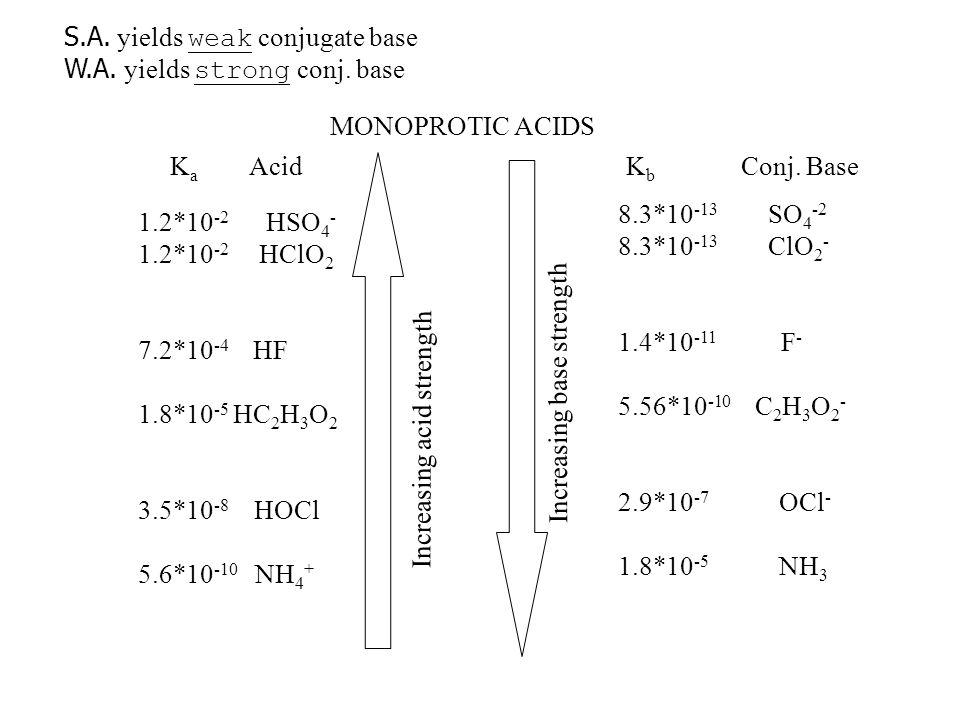 S.A. yields weak conjugate base