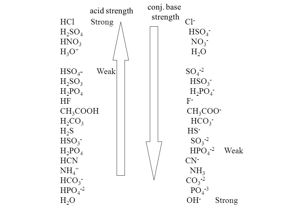acid strength conj. base. strength. HCl Strong Cl-