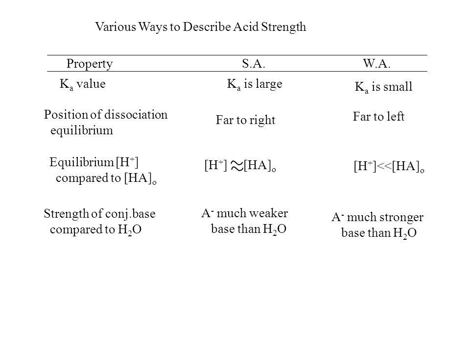 Various Ways to Describe Acid Strength