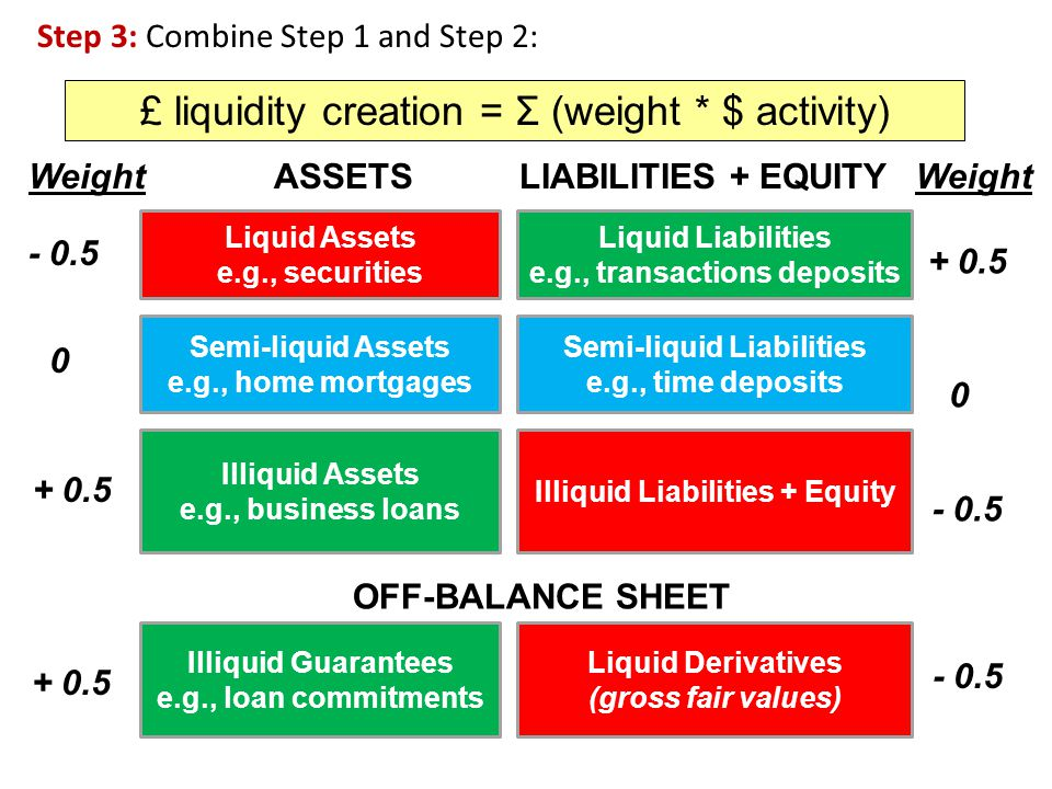 £ liquidity creation = Σ (weight * $ activity)