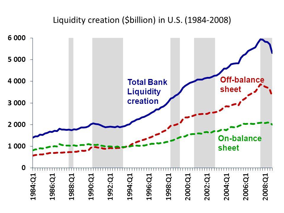 Liquidity creation ($billion) in U.S. (1984-2008)