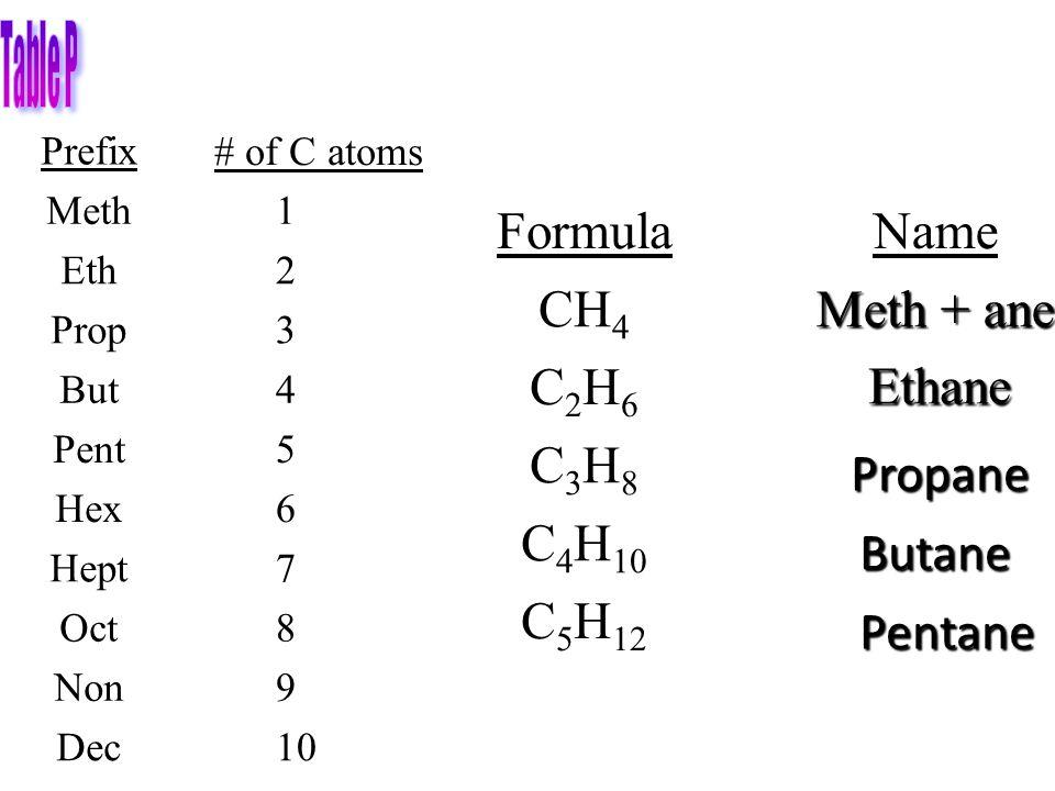 C5H12 C4H10 C3H8 C2H6 Meth + ane CH4 Name Formula Ethane Propane