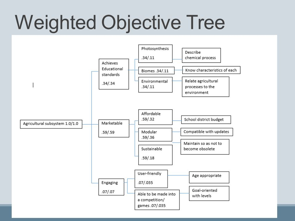 Weighted Objective Tree