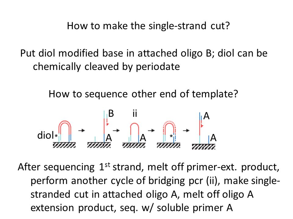 How to make the single-strand cut