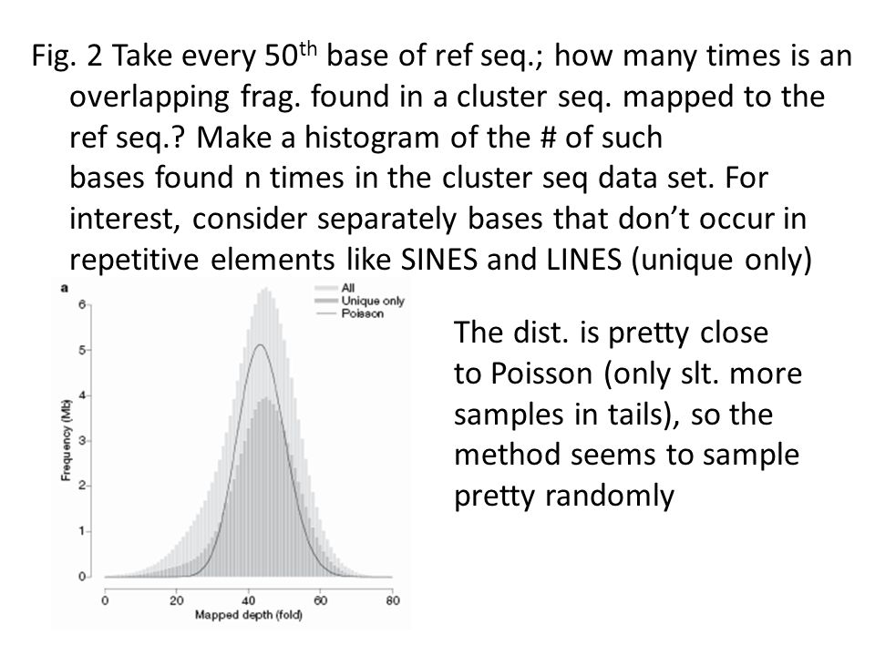 Fig. 2 Take every 50th base of ref seq.; how many times is an