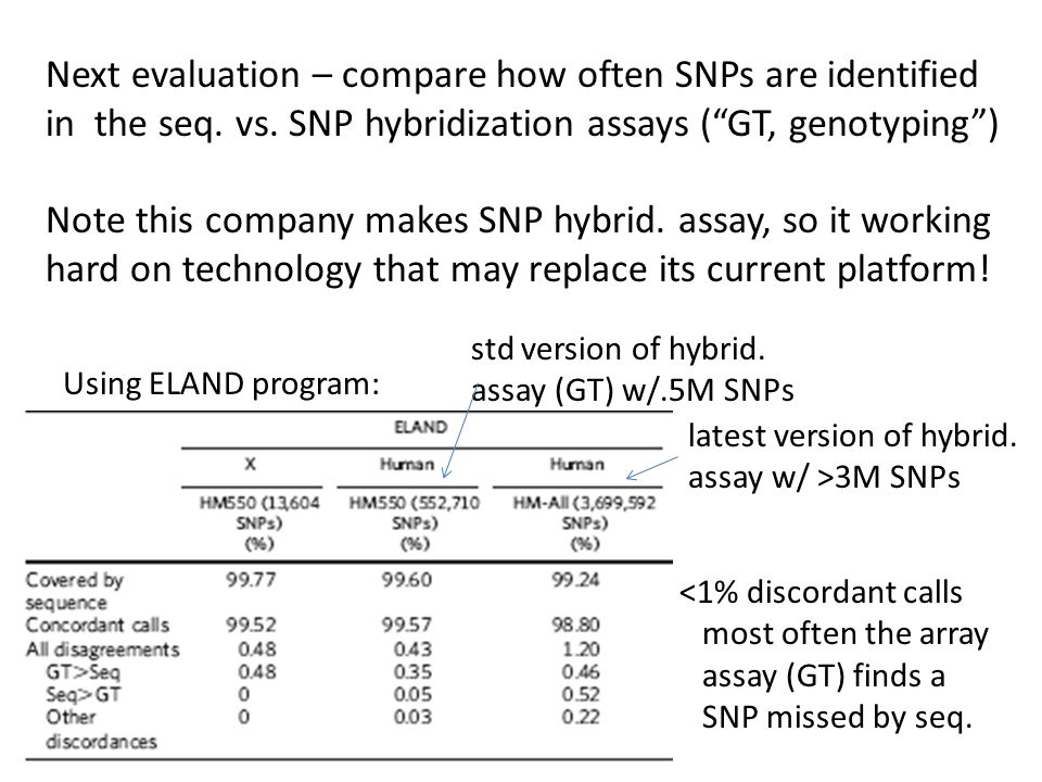 Next evaluation – compare how often SNPs are identified