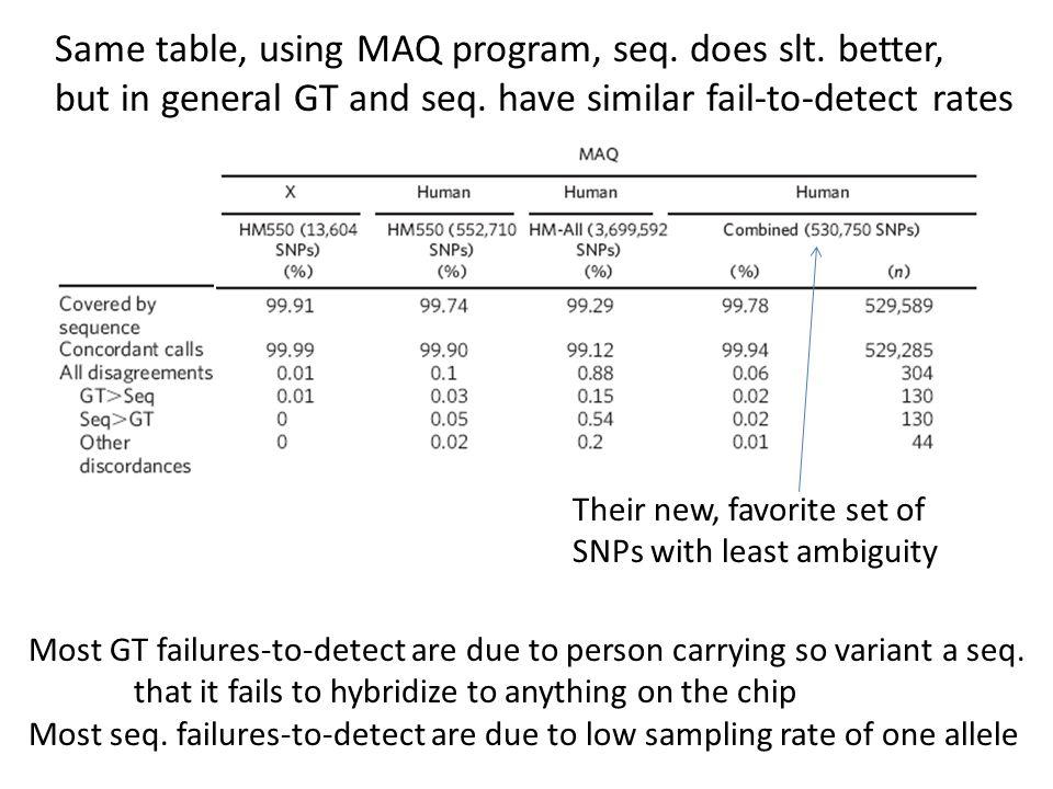 Same table, using MAQ program, seq. does slt. better,
