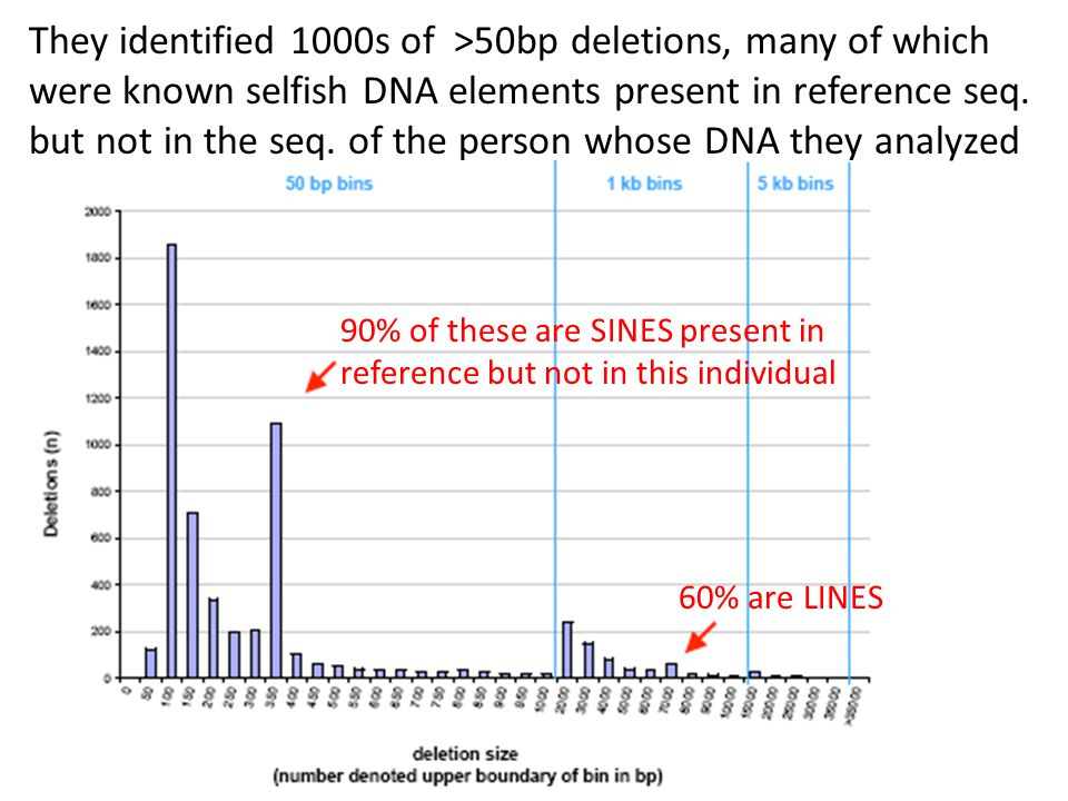 They identified 1000s of >50bp deletions, many of which