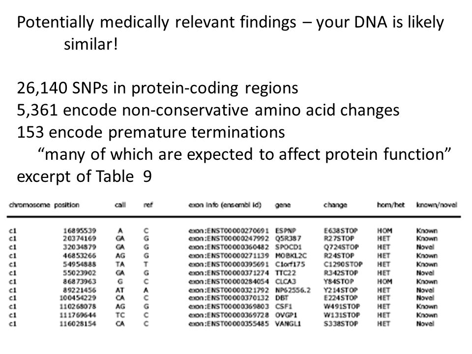 Potentially medically relevant findings – your DNA is likely